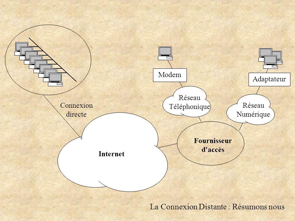 La Connexion Distante : Résumons nous Internet Connexion directe Fournisseur d accès Modem Réseau Téléphonique Adaptateur Réseau Numérique