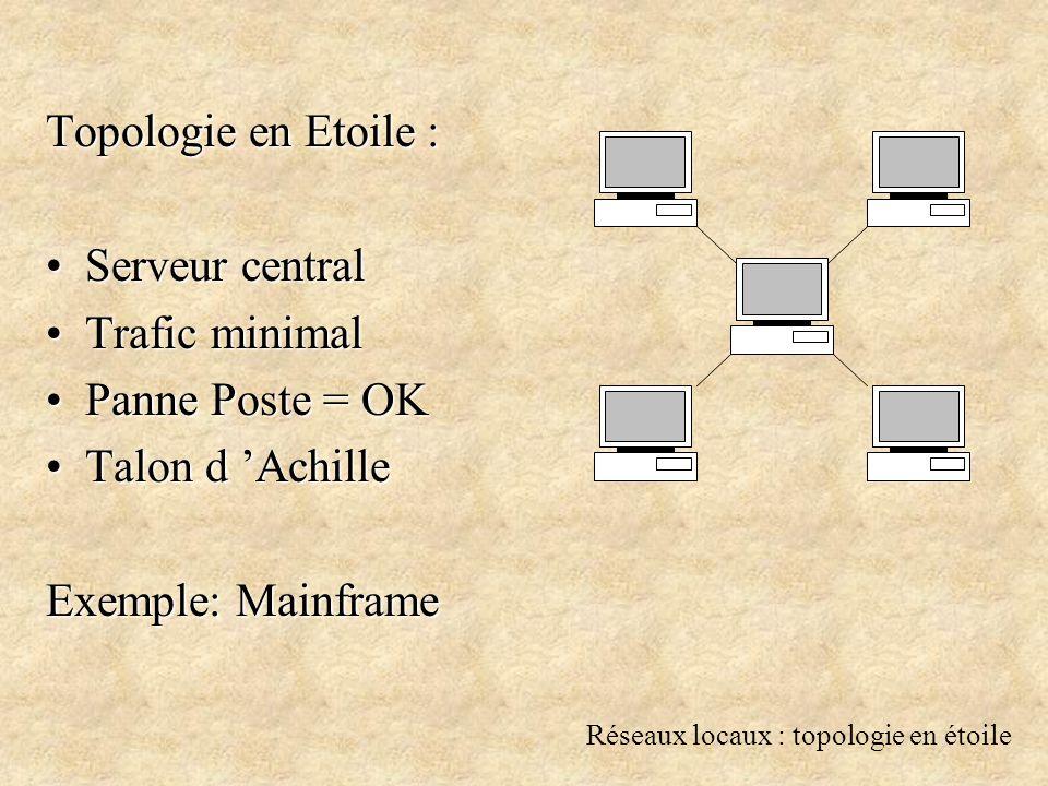 Réseaux interconnectés : Réseau & Transport (Adresse IP) Adresse IP Pour toute machine sur InternetPour toute machine sur Internet A.