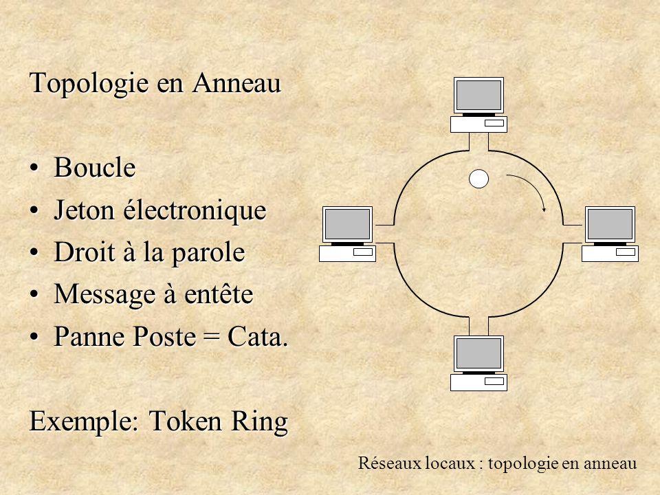 Réseaux locaux : topologie en anneau Topologie en Anneau BoucleBoucle Jeton électroniqueJeton électronique Droit à la paroleDroit à la parole Message à entêteMessage à entête Panne Poste = Cata.Panne Poste = Cata.