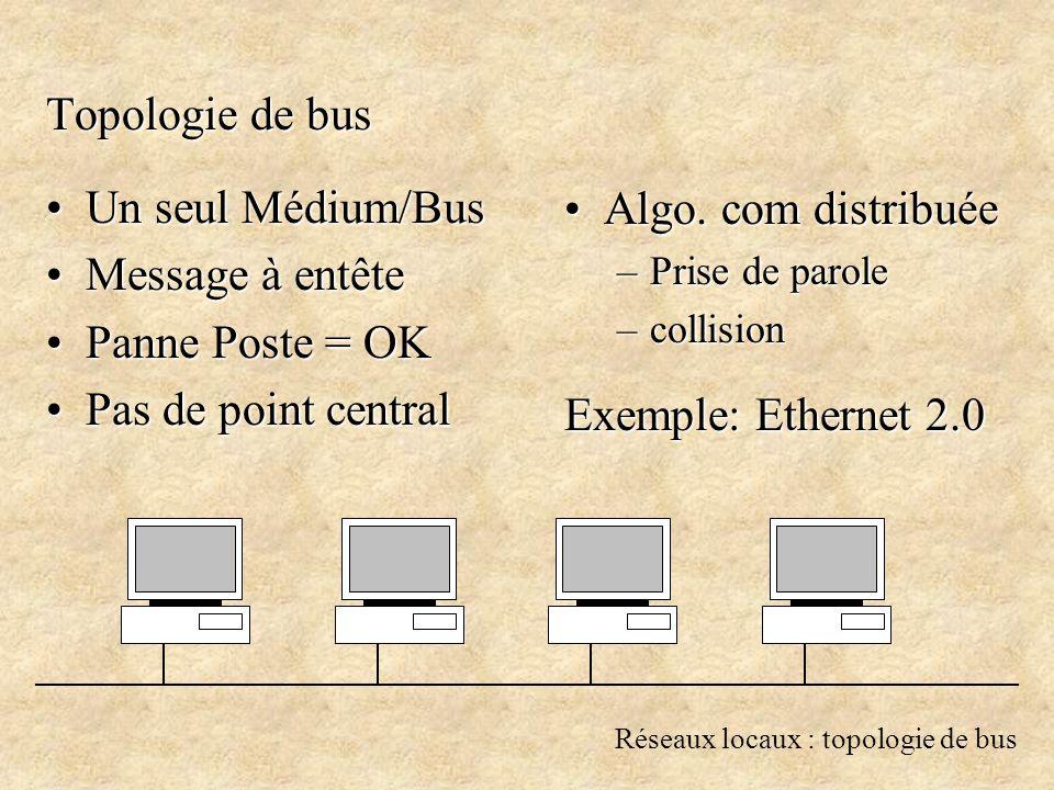 Réseaux locaux : topologie de bus Topologie de bus Un seul Médium/BusUn seul Médium/Bus Message à entêteMessage à entête Panne Poste = OKPanne Poste = OK Pas de point centralPas de point central Algo.