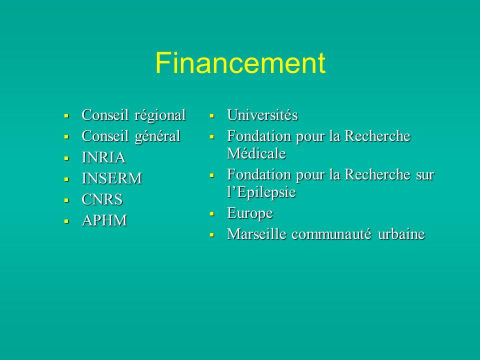 Financement Conseil régional Conseil régional Conseil général Conseil général INRIA INRIA INSERM INSERM CNRS CNRS APHM APHM Universités Universités Fo