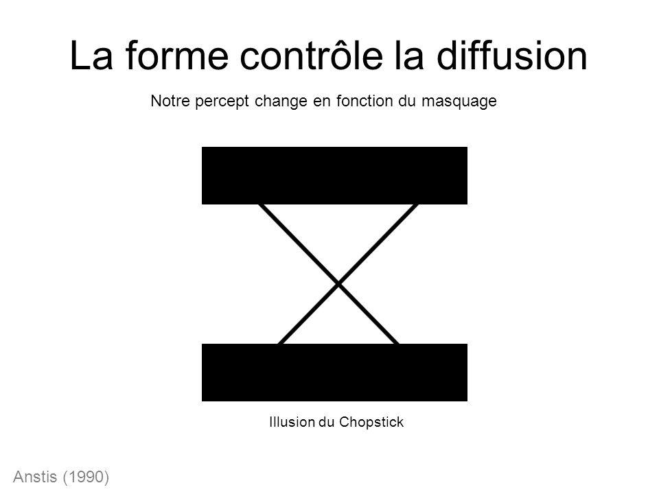 La forme contrôle la diffusion Illusion du Chopstick Anstis (1990) Notre percept change en fonction du masquage