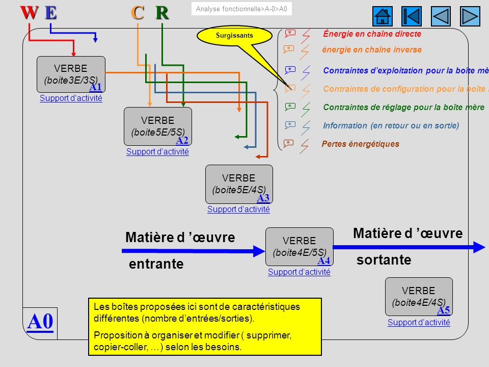 A0 5 boîtesERW A0C Surgissants VERBE (boite3E/3S) A1 Support dactivité VERBE (boite5E/5S) A2 Support dactivité VERBE (boite4E/5S) A4 Support dactivité