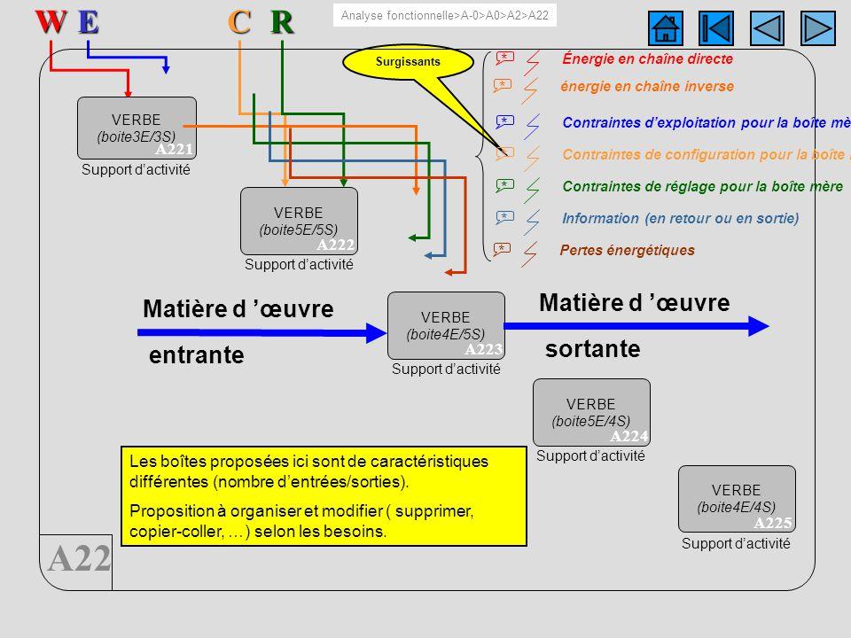 A22 5 boîtesERW A22C Surgissants VERBE (boite3E/3S) A221 Support dactivité VERBE (boite5E/5S) A222 Support dactivité VERBE (boite4E/5S) A223 Support d