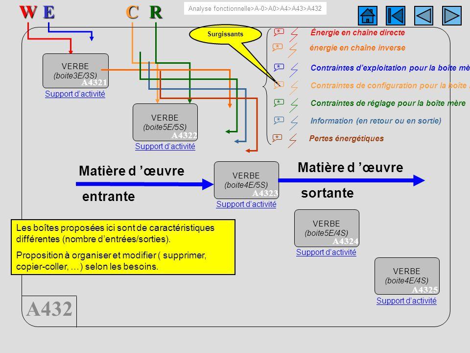 A432 5 boîtesERW A432C Surgissants VERBE (boite3E/3S) A4321 Support dactivité VERBE (boite5E/5S) A4322 Support dactivité VERBE (boite4E/5S) A4323 Supp