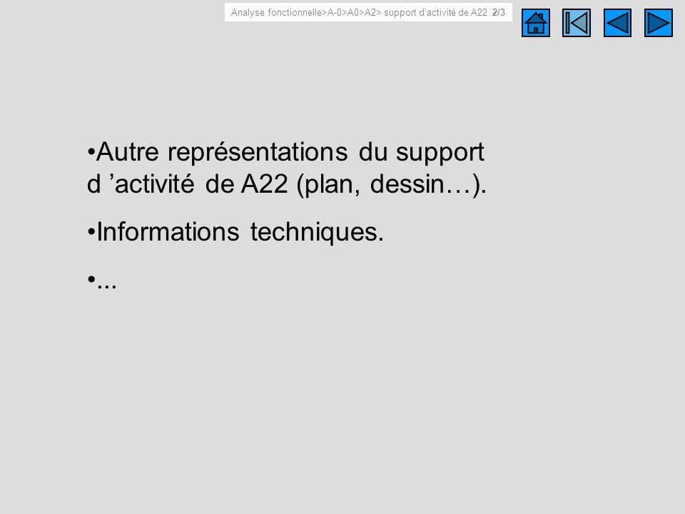 Support d activité de A22 2/3 Autre représentations du support d activité de A22 (plan, dessin…). Informations techniques.... Analyse fonctionnelle>A-