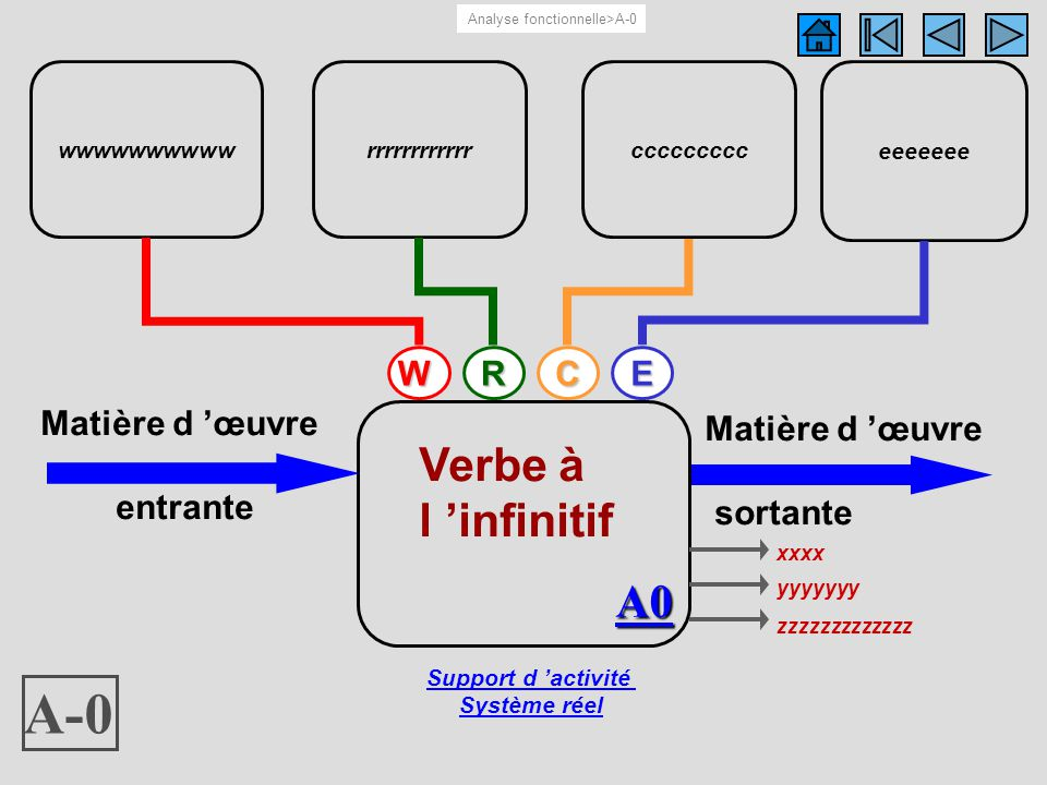 A-0 wwwwwwwwww eeeeeee,, xxxx yyyyyyy zzzzzzzzzzzzz R A-0 rrrrrrrrrrrr Support d activité Système réel Verbe à l infinitif A0 Matière d œuvre entrante