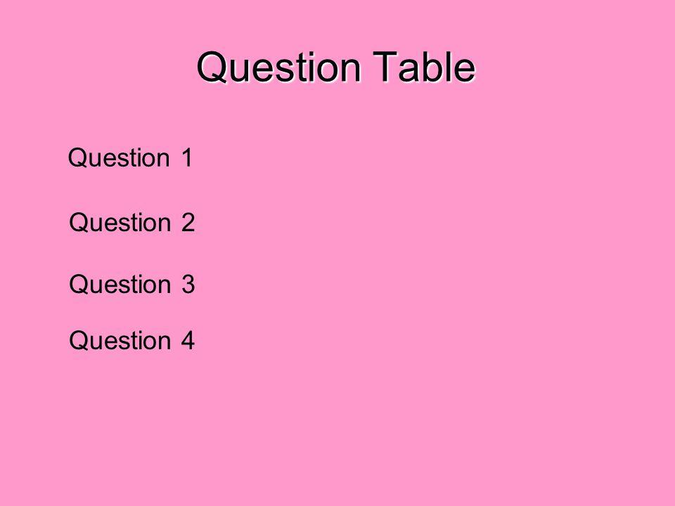 Question 1 Click on one of the six subjects Vous Ils/Elles Tu Il/Elle Je Nous Habiller