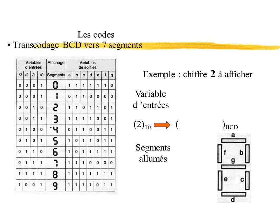 Les codes Transcodage BCD vers 7 segments Exemple : chiffre 2 à afficher Variable d entrées Segments allumés ( ) BCD (2) 10