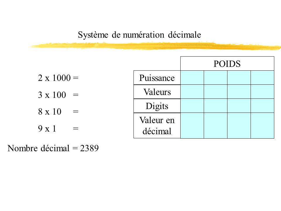 Système de numération décimale 2 x 1000 = 3 x 100 = 8 x 10 = 9 x 1 = Nombre décimal = 2389 POIDS Puissance Valeurs Digits Valeur en décimal