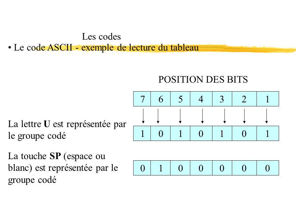Les codes Le code ASCII - exemple de lecture du tableau POSITION DES BITS 765432110101010100000 La lettre U est représentée par le groupe codé La touche SP (espace ou blanc) est représentée par le groupe codé