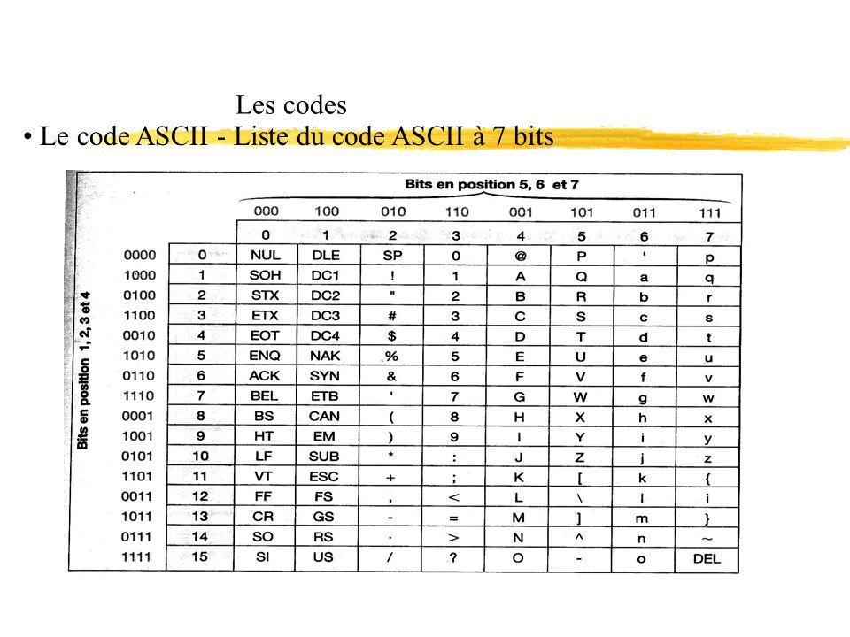 Les codes Le code ASCII - Liste du code ASCII à 7 bits