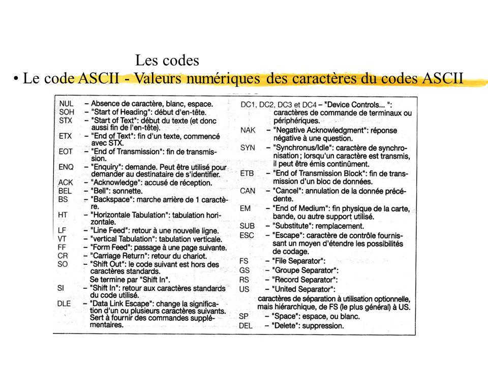Les codes Le code ASCII - Valeurs numériques des caractères du codes ASCII