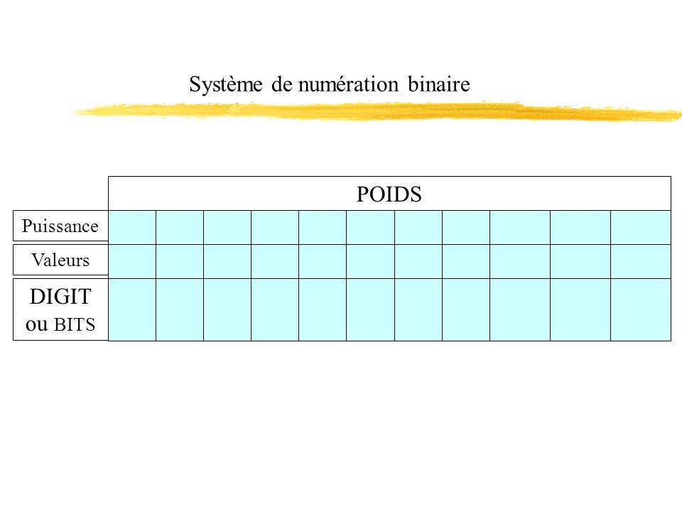Système de numération binaire POIDS Puissance Valeurs DIGIT ou BITS