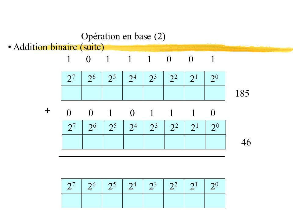 Opération en base (2) 1 0 1 1 1 0 0 1 2727 2626 2525 2424 23232 2121 2020 0 0 1 0 1 1 1 0 185 + 2727 2626 2525 2424 23232 2121 2020 2727 2626 2525 2424 23232 2121 2020 46 Addition binaire (suite)