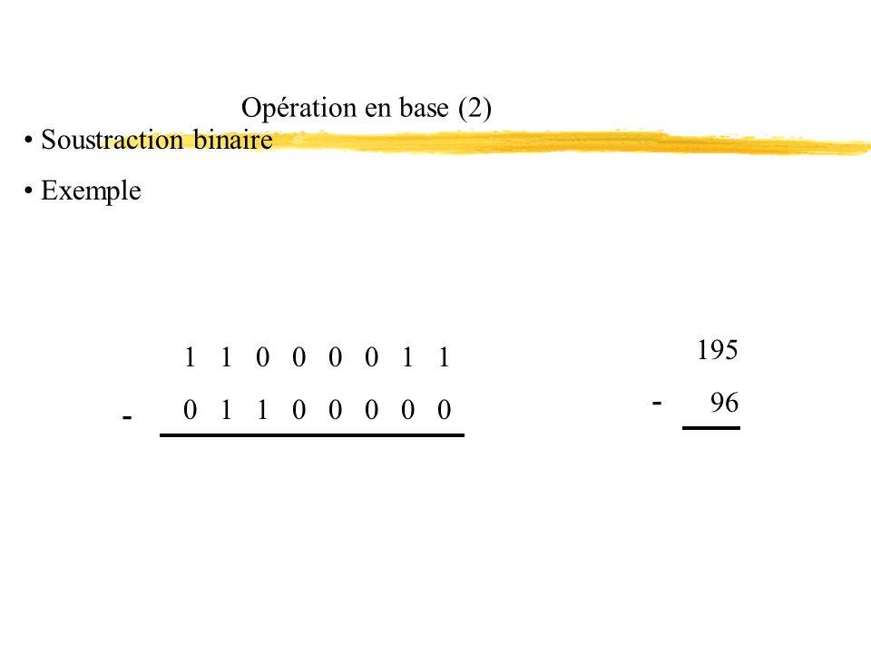 Opération en base (2) 1 1 0 0 0 0 1 1 2727 2626 2525 2424 1286400 23232 2121 2020 0021 0 1 1 0 0 0 0 0 195 - 2727 2626 2525 2424 23232 2121 2020 2727 2626 2525 2424 23232 2121 2020 96 0643200000 Soustraction binaire (suite)
