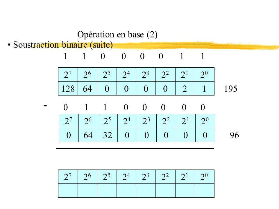 1 1 0 1 Les codes Le code GRAY (binaire réfléchi) - Transcodage Binaire réfléchi - Binaire pur B B3 B2 B1 B0