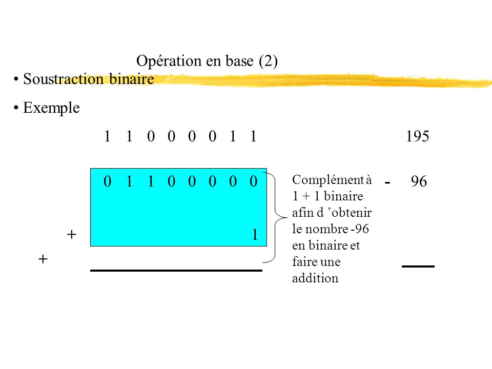 Opération en base (2) Soustraction binaire 195 Exemple 1 1 0 0 0 0 1 1 + -0 1 1 0 0 0 0 096 1 + Complément à 1 + 1 binaire afin d obtenir le nombre -96 en binaire et faire une addition