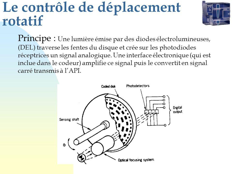 Le contrôle de déplacement rotatif Principe : Une lumière émise par des diodes électrolumineuses, (DEL) traverse les fentes du disque et crée sur les photodiodes réceptrices un signal analogique.