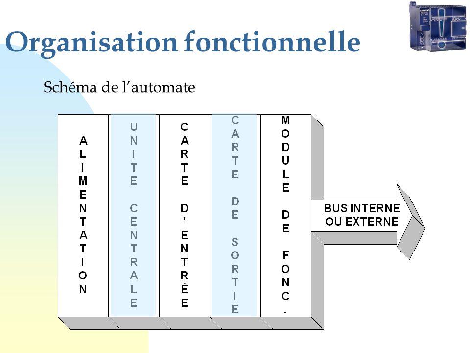 Organisation fonctionnelle Schéma de lautomate