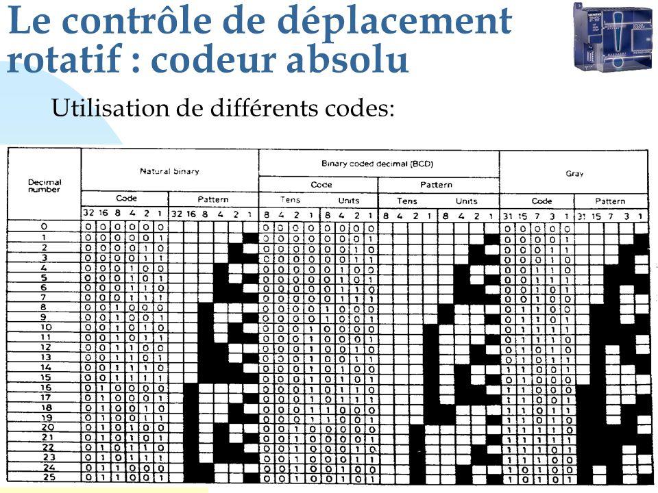 Le contrôle de déplacement rotatif : codeur absolu Utilisation de différents codes: