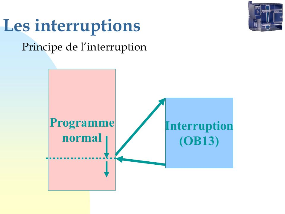 Les interruptions Principe de linterruption Programme normal Interruption (OB13)
