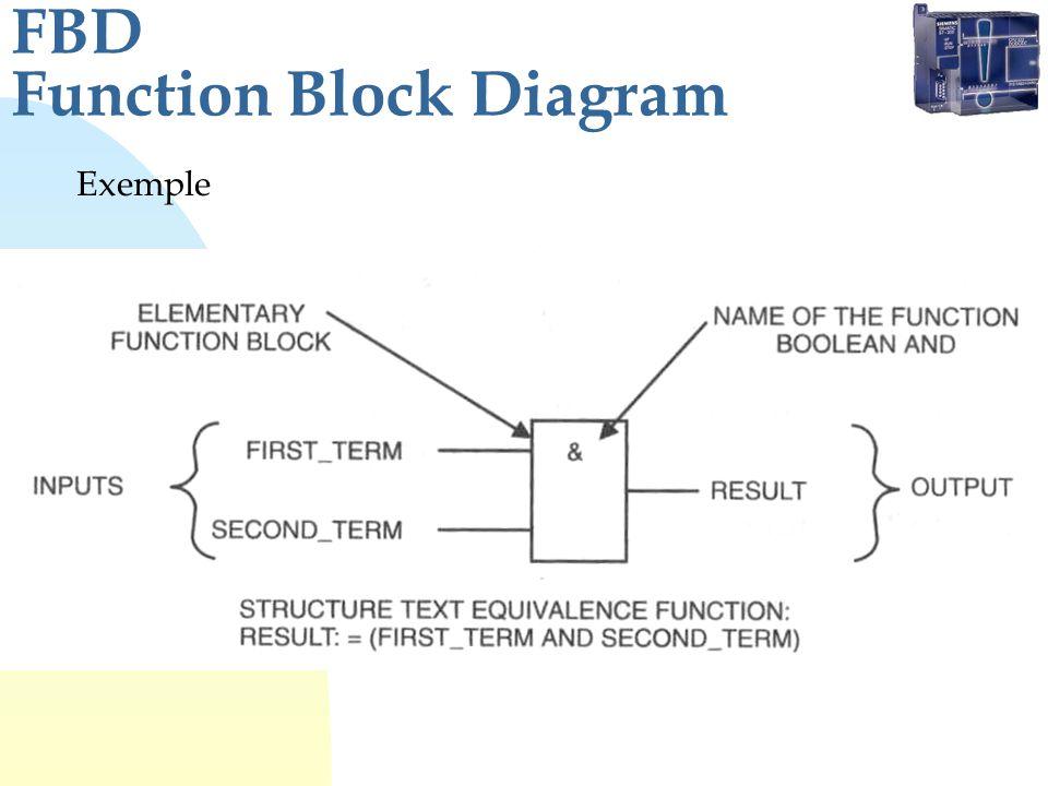 FBD Function Block Diagram Exemple