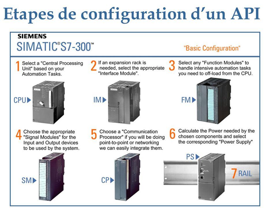 Etapes de configuration dun API