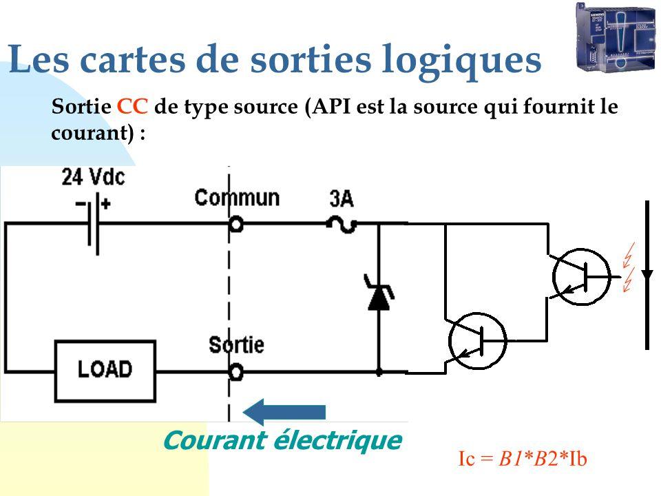 Les cartes de sorties logiques Sortie CC de type source (API est la source qui fournit le courant) : Courant électrique Ic = B1*B2*Ib