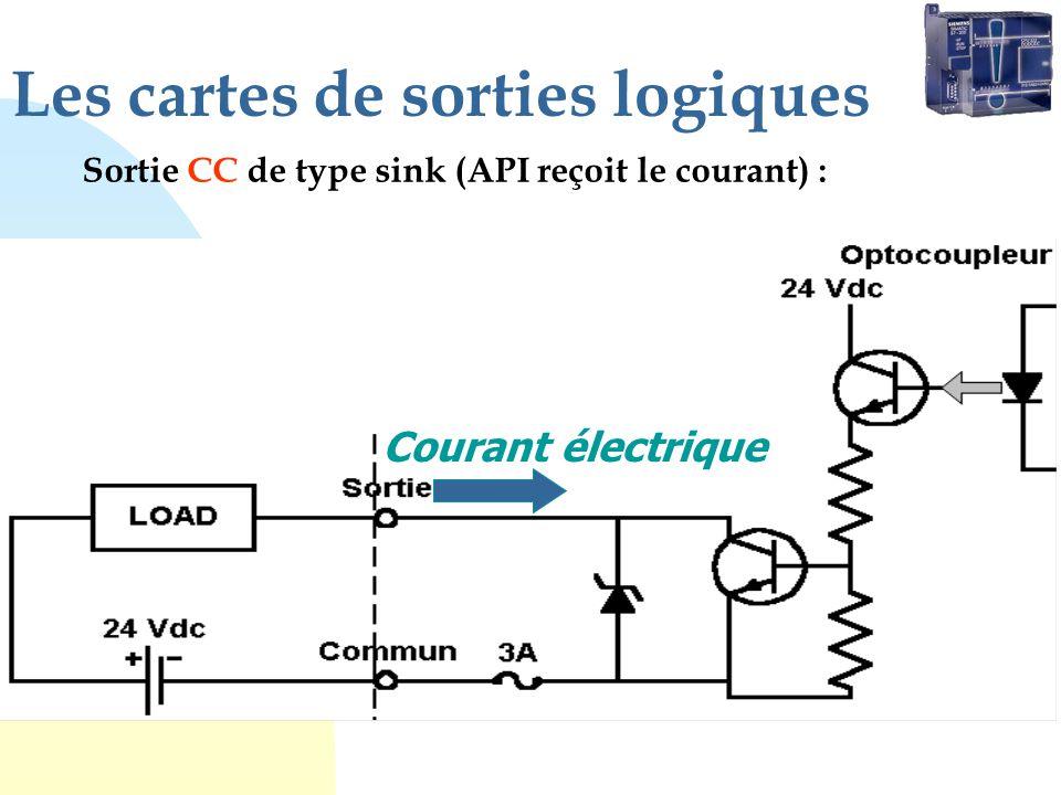 Les cartes de sorties logiques Sortie CC de type sink (API reçoit le courant) : Courant électrique