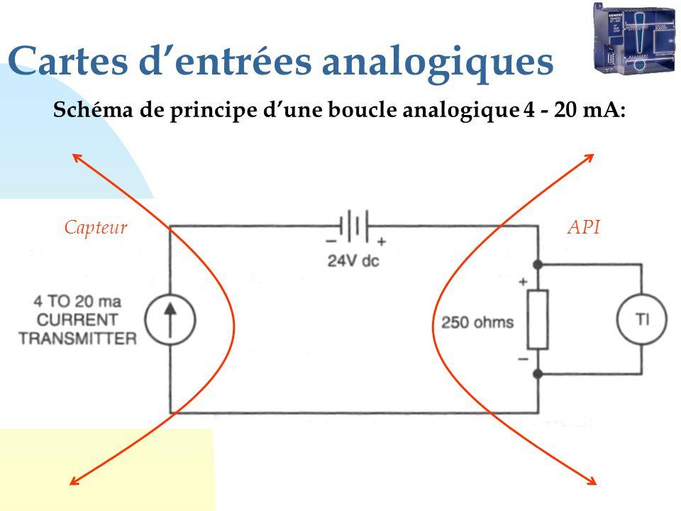 Cartes dentrées analogiques Schéma de principe dune boucle analogique 4 - 20 mA: CapteurAPI