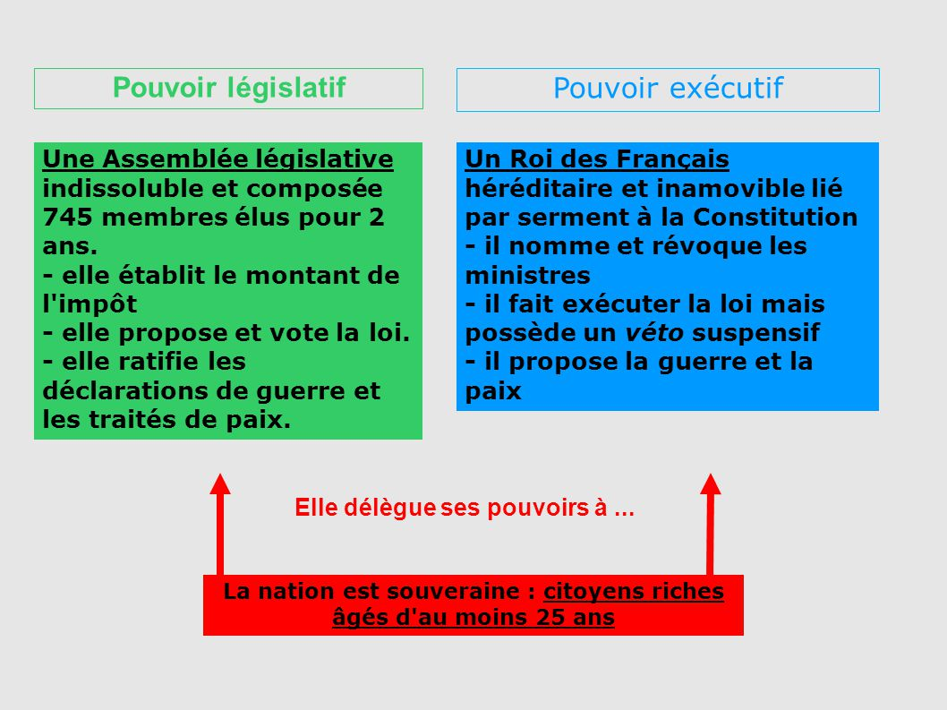 La nation est souveraine : citoyens riches âgés d'au moins 25 ans Elle délègue ses pouvoirs à... Une Assemblée législative indissoluble et composée 74