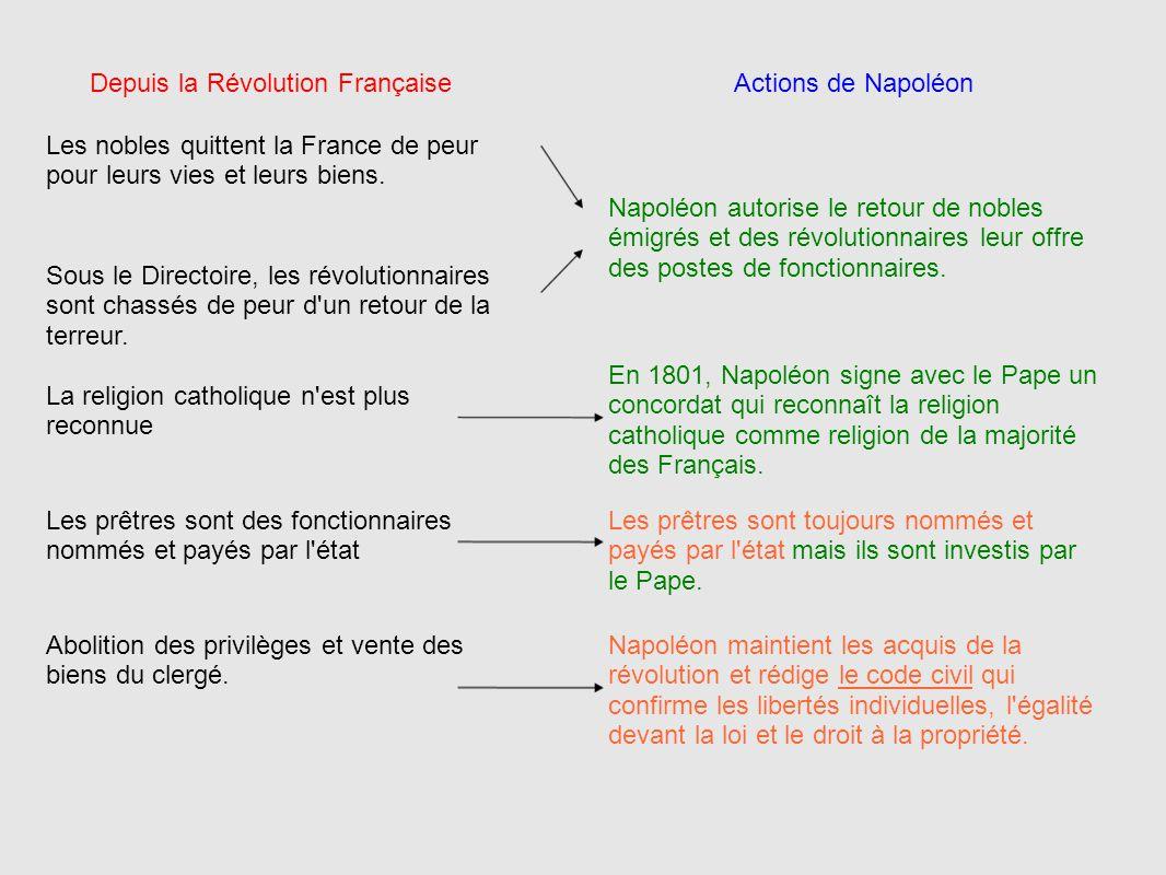 Napoléon maintient les acquis de la révolution et rédige le code civil qui confirme les libertés individuelles, l'égalité devant la loi et le droit à