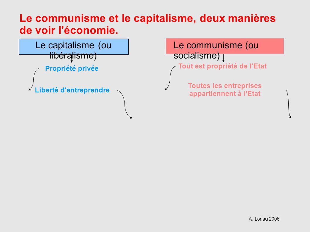Liberté d entreprendre Toutes les entreprises appartiennent à l Etat Propriété privée Tout est propriété de l Etat Le capitalisme (ou libéralisme) Le communisme (ou socialisme) Le communisme et le capitalisme, deux manières de voir l économie.