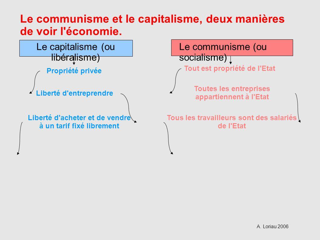 Liberté d acheter et de vendre à un tarif fixé librement Tous les travailleurs sont des salariés de l Etat Liberté d entreprendre Toutes les entreprises appartiennent à l Etat Propriété privée Tout est propriété de l Etat Le capitalisme (ou libéralisme) Le communisme (ou socialisme) Le communisme et le capitalisme, deux manières de voir l économie.