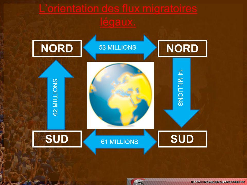 Lorientation des flux migratoires légaux. NORD SUD 53 MILLIONS61 MILLIONS 62 MILLIONS 14 MILLIONS