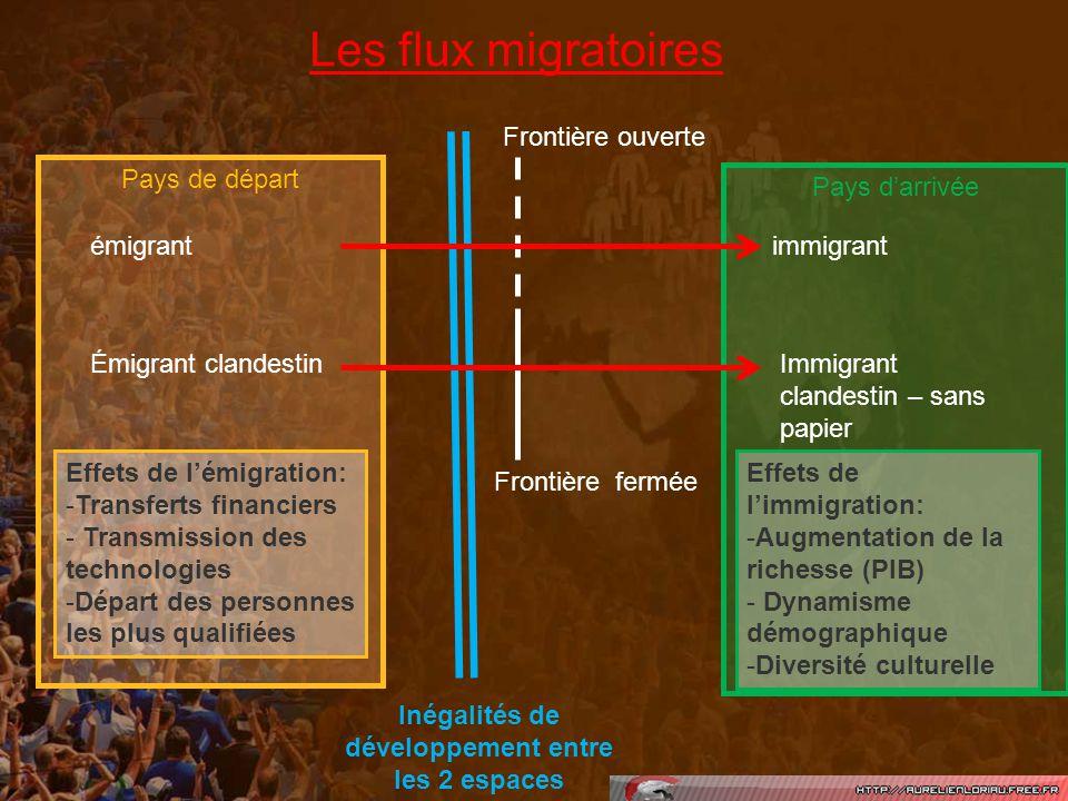 Les flux migratoires Pays de départ émigrant Émigrant clandestin Inégalités de développement entre les 2 espaces Frontière ouverte Frontière fermée Pa