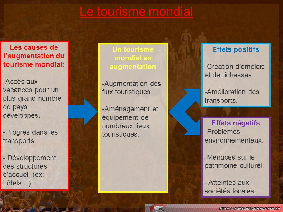 Le tourisme mondial Les causes de laugmentation du tourisme mondial: -Accès aux vacances pour un plus grand nombre de pays développés. -Progrès dans l
