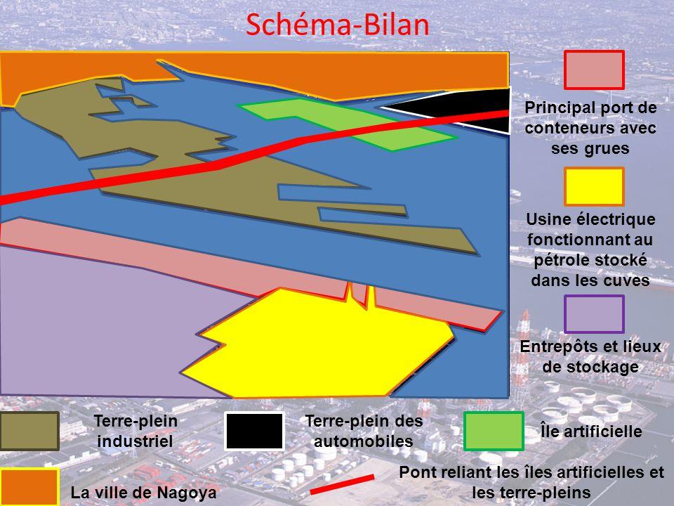 Schéma-Bilan Principal port de conteneurs avec ses grues Usine électrique fonctionnant au pétrole stocké dans les cuves Entrepôts et lieux de stockage