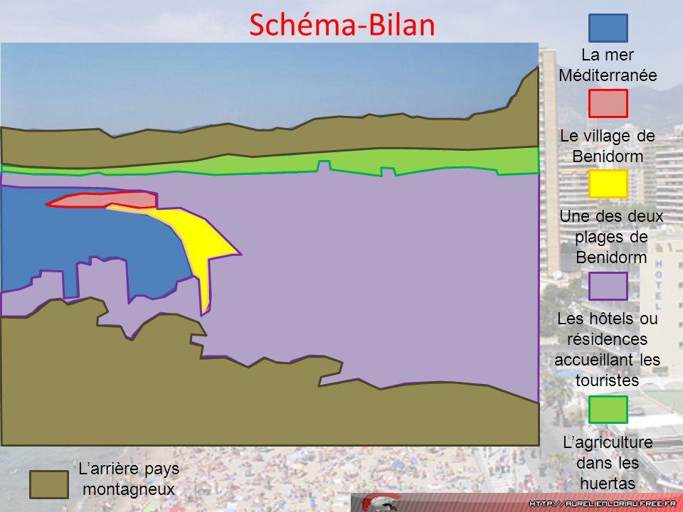 Schéma-Bilan La mer Méditerranée Larrière pays montagneux Lagriculture dans les huertas Les hôtels ou résidences accueillant les touristes Une des deu