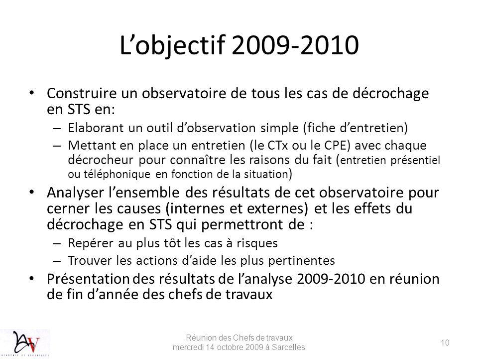 Lobjectif 2009-2010 Construire un observatoire de tous les cas de décrochage en STS en: – Elaborant un outil dobservation simple (fiche dentretien) –
