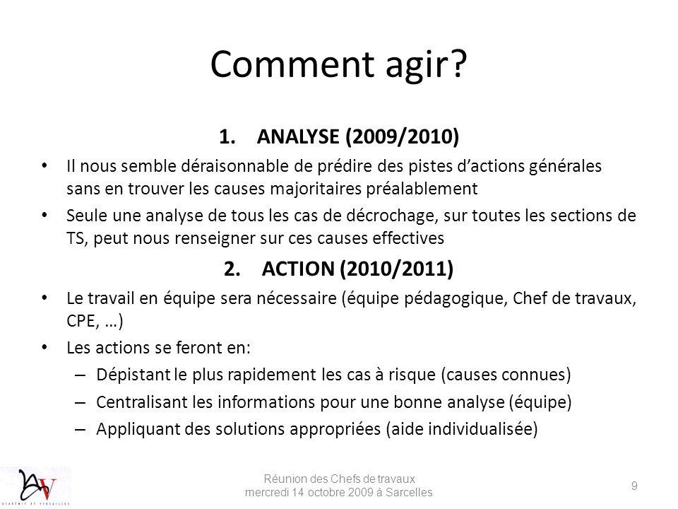 Comment agir? 1.ANALYSE (2009/2010) Il nous semble déraisonnable de prédire des pistes dactions générales sans en trouver les causes majoritaires préa