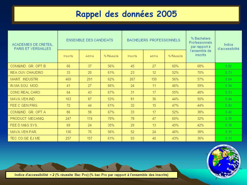 Rappel des données 2005 ACADEMIES DE CRETEIL, PARIS ET VERSAILLES ENSEMBLE DES CANDIDATSBACHELIERS PROFESSIONNELS % Bacheliers Professionnels par rapport à l ensemble de inscrits Indice d accessibilité InscritsAdmis% RéussiteInscritsadmis% Réussite COM&IND.