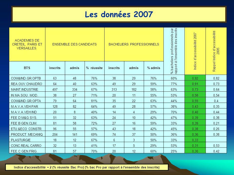 Les données 2007 Indice d accessibilité = 2 (% réussite Bac Pro) (% bac Pro par rapport à l ensemble des inscrits) ACADEMIES DE CRETEIL, PARIS ET VERSAILLES.