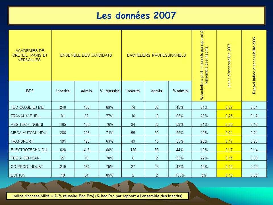 Indice d accessibilité = 2 (% réussite Bac Pro) (% bac Pro par rapport à l ensemble des inscrits) Les données 2007 ACADEMIES DE CRETEIL, PARIS ET VERSAILLES.