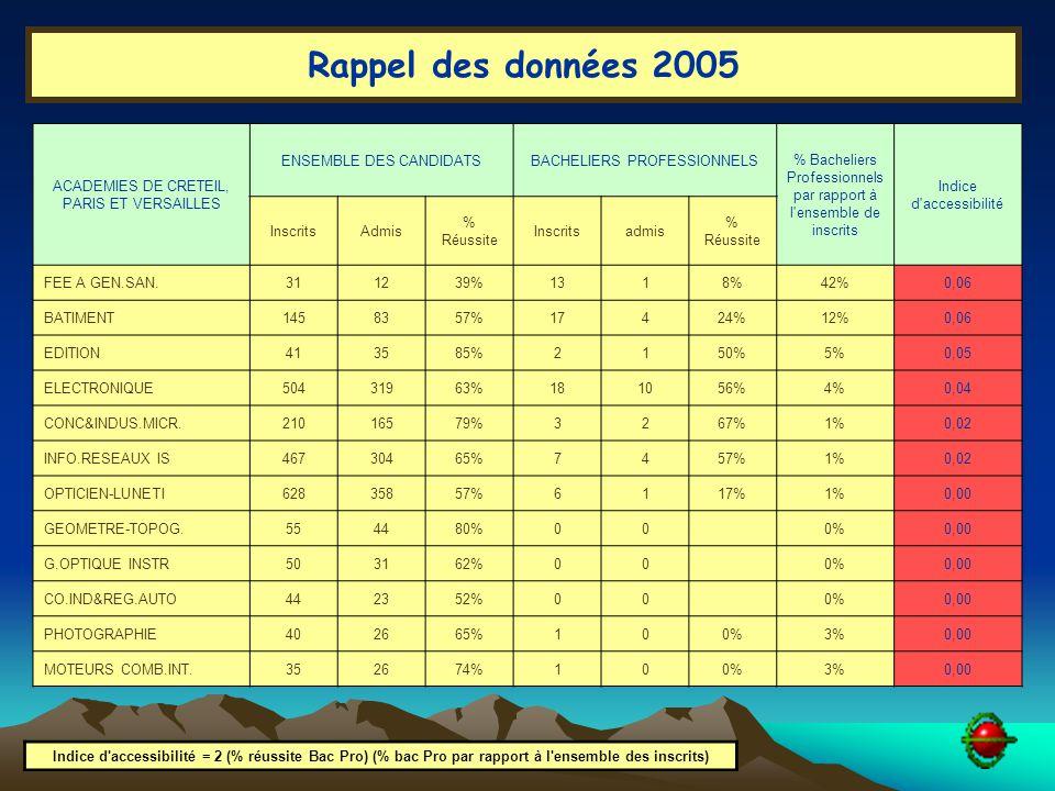 ACADEMIES DE CRETEIL, PARIS ET VERSAILLES ENSEMBLE DES CANDIDATSBACHELIERS PROFESSIONNELS % Bacheliers Professionnels par rapport à l ensemble de inscrits Indice d accessibilité InscritsAdmis % Réussite Inscritsadmis % Réussite FEE A GEN.SAN.311239%1318%42%0,06 BATIMENT1458357%17424%12%0,06 EDITION413585%2150%5%0,05 ELECTRONIQUE50431963%181056%4%0,04 CONC&INDUS.MICR.21016579%3267%1%0,02 INFO.RESEAUX IS46730465%7457%1%0,02 OPTICIEN-LUNETI62835857%6117%1%0,00 GEOMETRE-TOPOG.554480%000%0,00 G.OPTIQUE INSTR503162%000%0,00 CO.IND&REG.AUTO442352%000%0,00 PHOTOGRAPHIE402665%100%3%0,00 MOTEURS COMB.INT.352674%100%3%0,00 Indice d accessibilité = 2 (% réussite Bac Pro) (% bac Pro par rapport à l ensemble des inscrits) Rappel des données 2005
