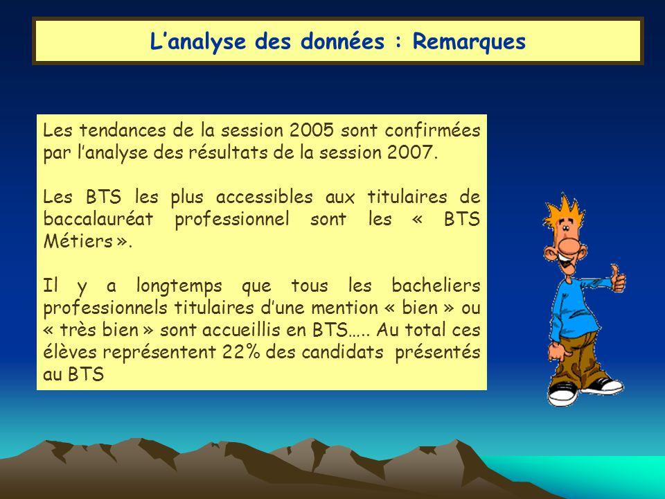 Lanalyse des données : Remarques Les tendances de la session 2005 sont confirmées par lanalyse des résultats de la session 2007.