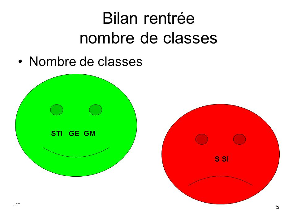 5 Bilan rentrée nombre de classes Nombre de classes STI GE GM S SI JFE