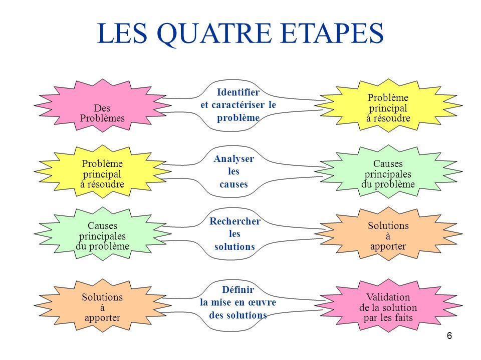 7 Des Problèmes Problème principal à résoudre Identifier et caractériser le problème 1 ère ETAPE JFE