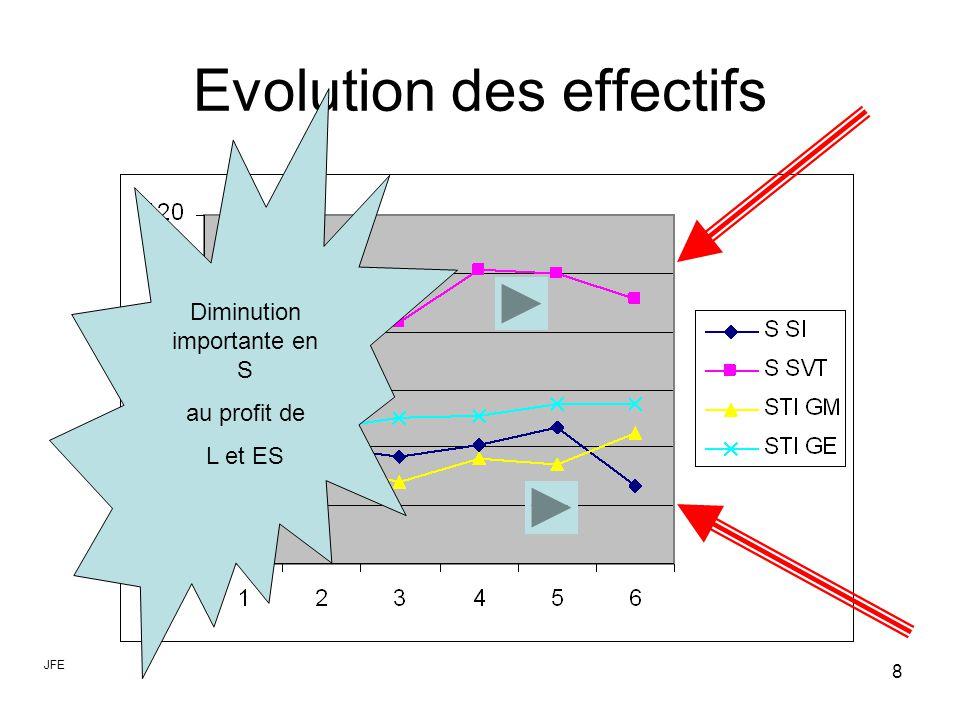 9 2 ème étape Difficultés dues aux susceptibilités Problème principal à résoudre Causes principale s du problème Analyser les causes
